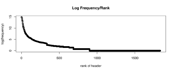 Graph of log(frequency) over rank of headers
